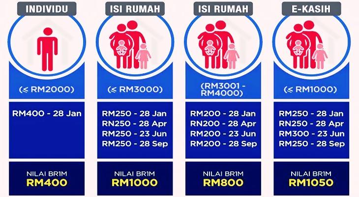 Tarikh-Pembayaran-Bantuan-Rakyat-1Malaysia-BR1M-2016